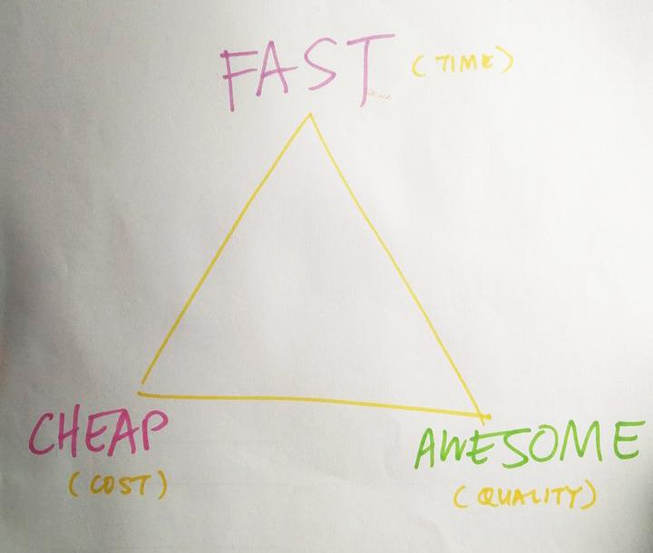 Triple Constraint Triangle
